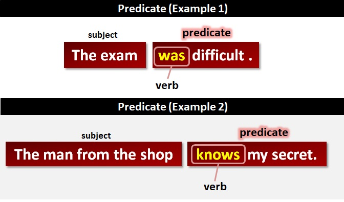 the predicative complexes Copula verbs have a subject predicate and complex transitive verbs have an object and an object predicate tree structures are also provided for each of these verbs key terms are functions (subject, direct and indirect object, subject predicate, and object predicate) classification of verbs (intransitive, (mono)transitive, ditransitive, copula, and complex.