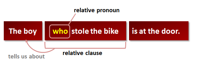 how to avoid ambiguous pronouns
