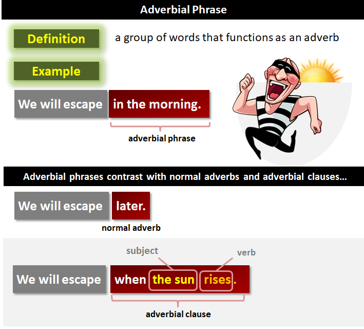 Adverbial Phrase | What Is an Adverbial Phrase?