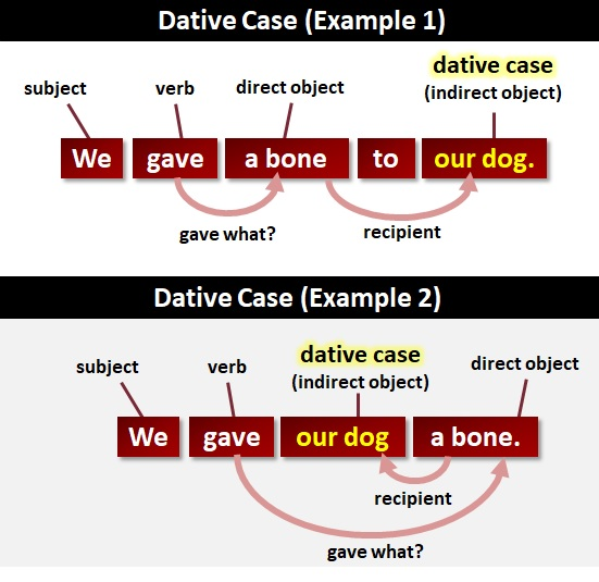 Dative Case What Is The Dative Case
