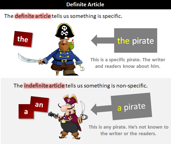 Definite Article   What Is the Definite Article?