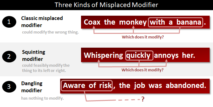 Misplaced Modifier What Is A Misplaced Modifier
