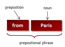 prepositional phrase what is a prepositional phrase