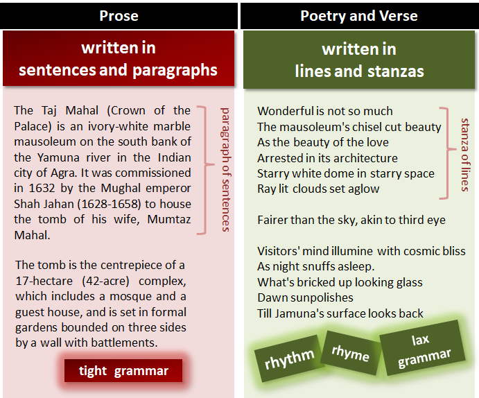 Prose | What Is Prose?