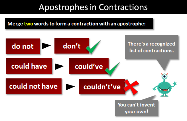 Apostrophes Replace Letters Forming Contractions