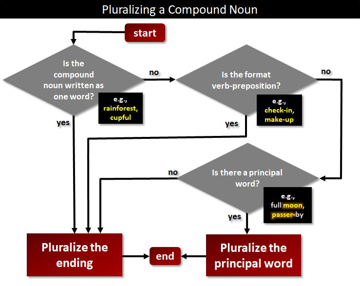 Forming The Plural Of A Compound Noun