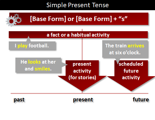 Verb Tense What Is Verb Tense